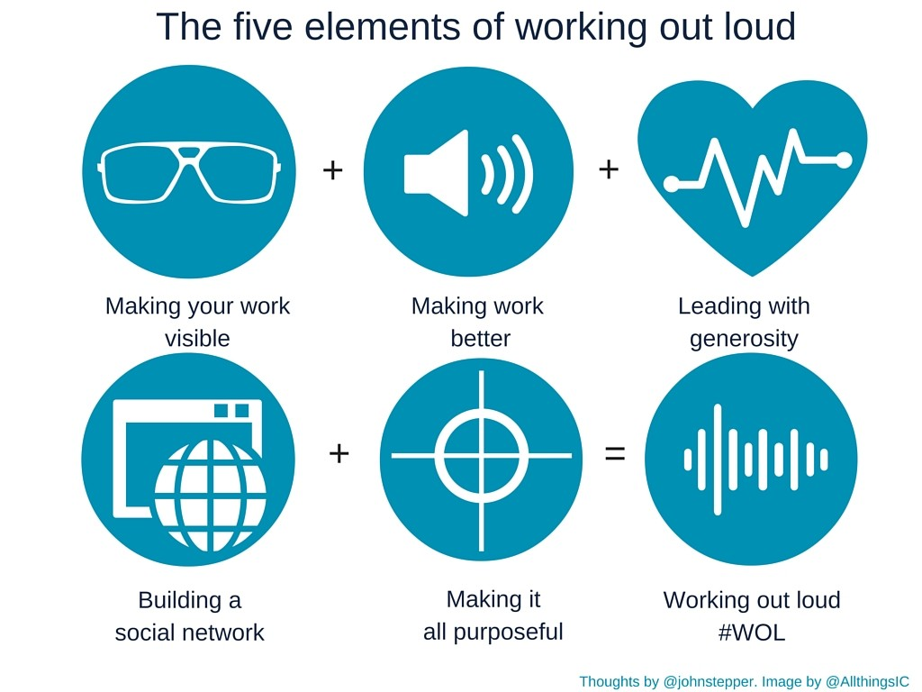 Five elements of working out loud