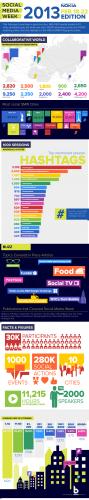 Social-Media-Week_Infographic_v8