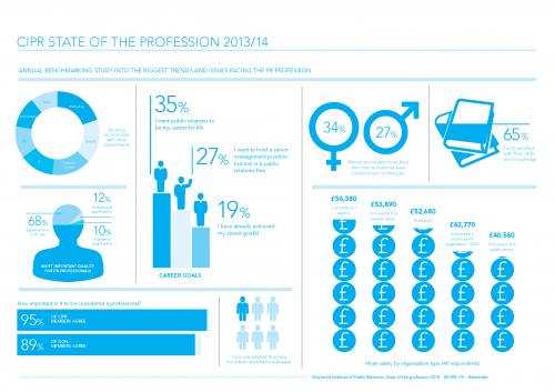 CIPR State of the Profession 201314 infographic[1]