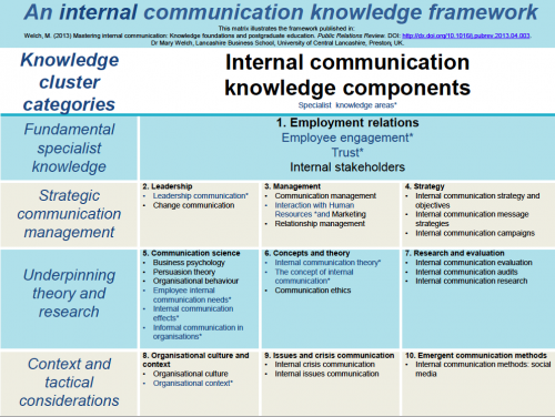 Knowledge framework