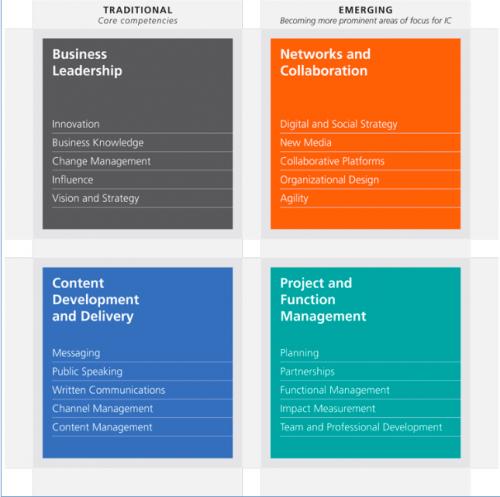 https://www.melcrum.com/melcrums-internal-communication-competency-model