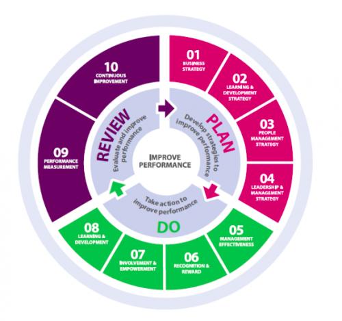 Iip framework