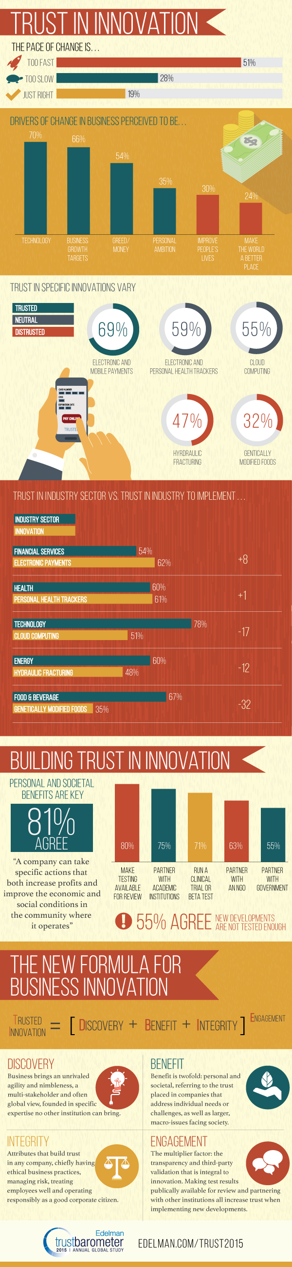 Trust_Infographic