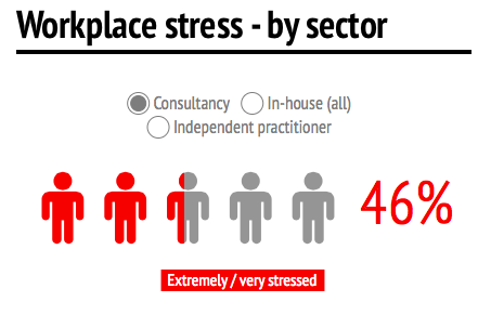 Employee stress level in it sector