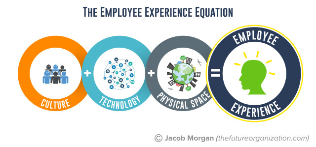 EmployeeExperienceEquation-e1456370907784