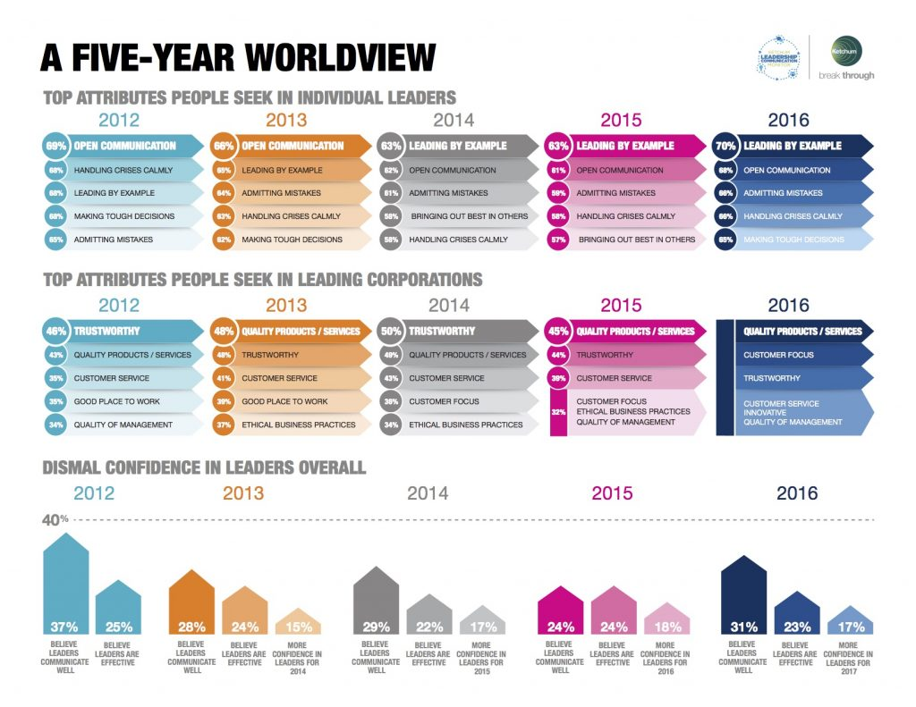 final_ketchum_klcm_5-year_trends_final copy