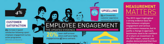 The latest employee engagement evidence