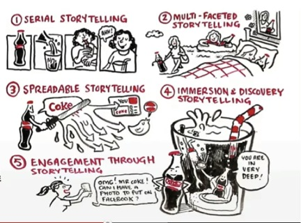 How Coca-Cola is putting the fizz into its comms
