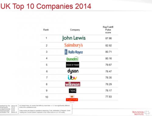 top-ten-companies