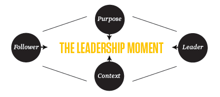 The Leadership moment