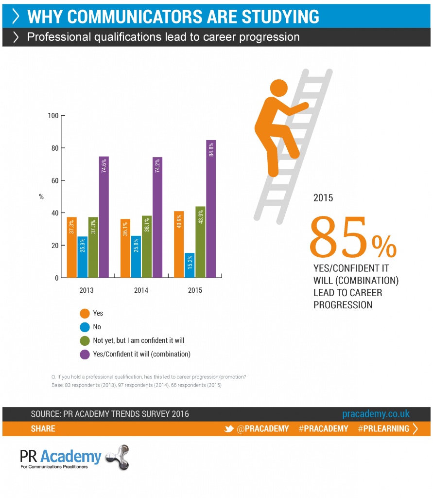 PRAcademy_Trends_Survey_2016_CareerProgression