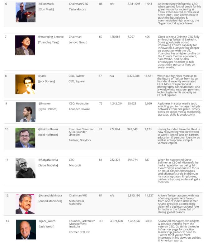 Top 100 CEOs - 2