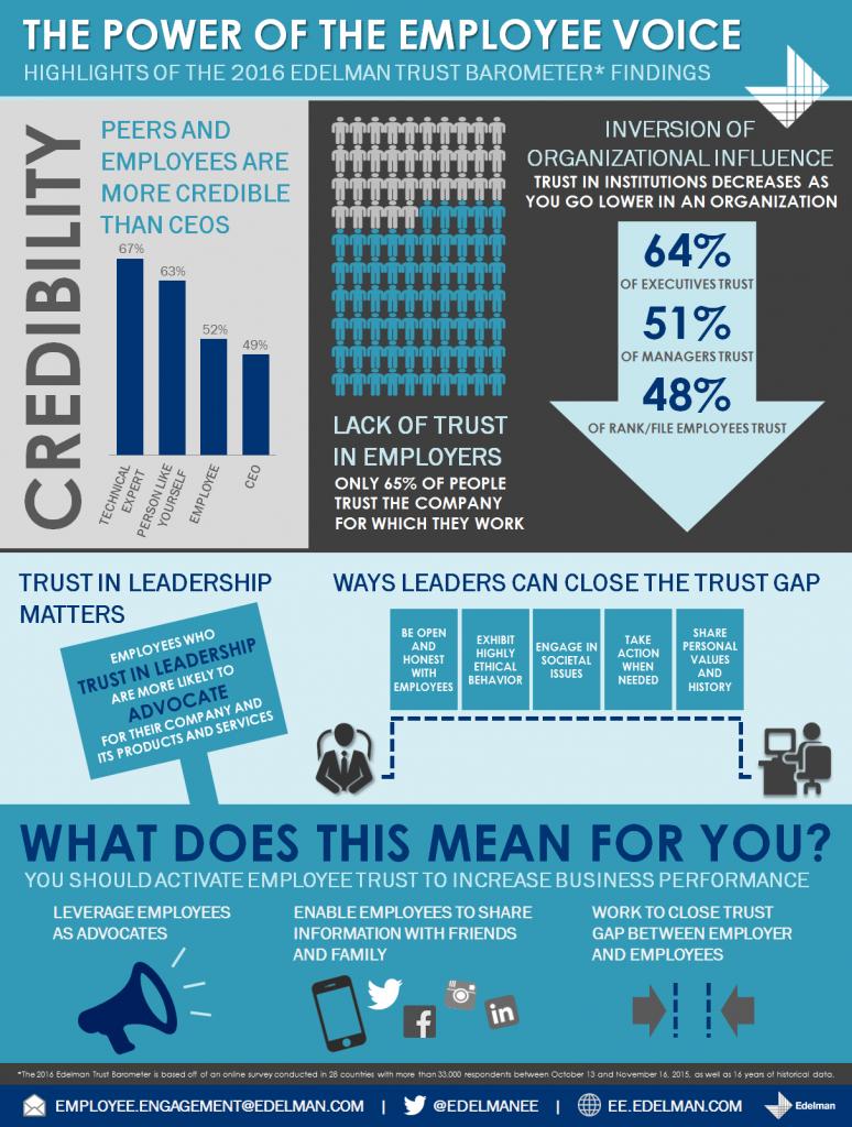 EE-Trust-Infographic-2016_final