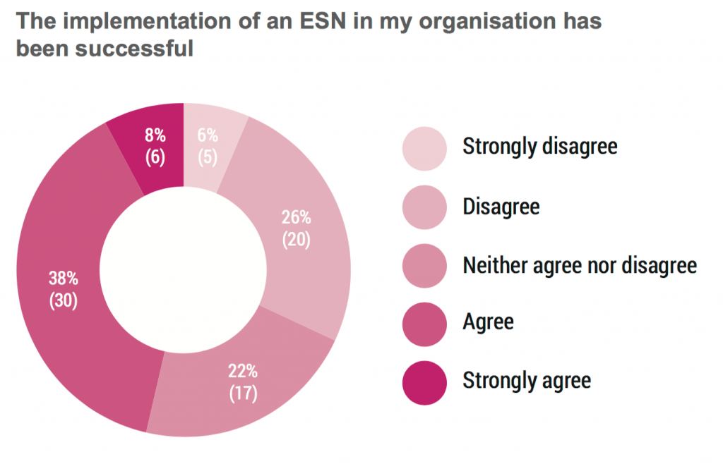 ESN research