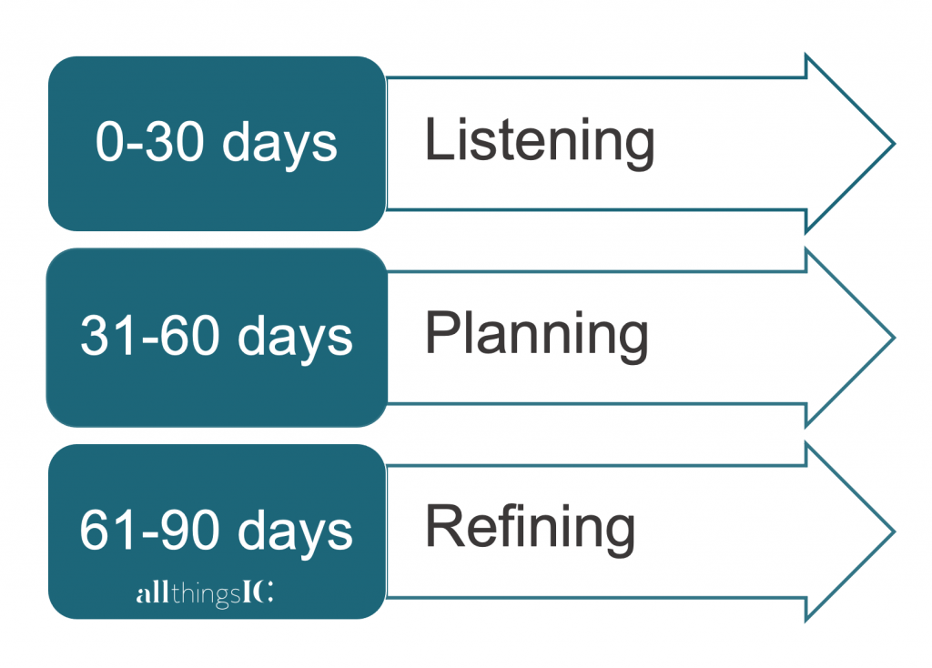 90 day plan by Rachel Miller