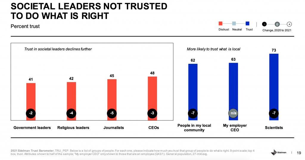 Edelman Trust Barometer 2021