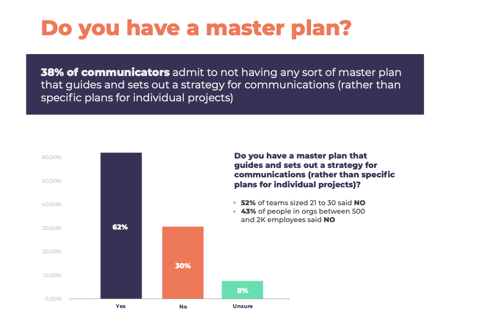 Do you have a master plan