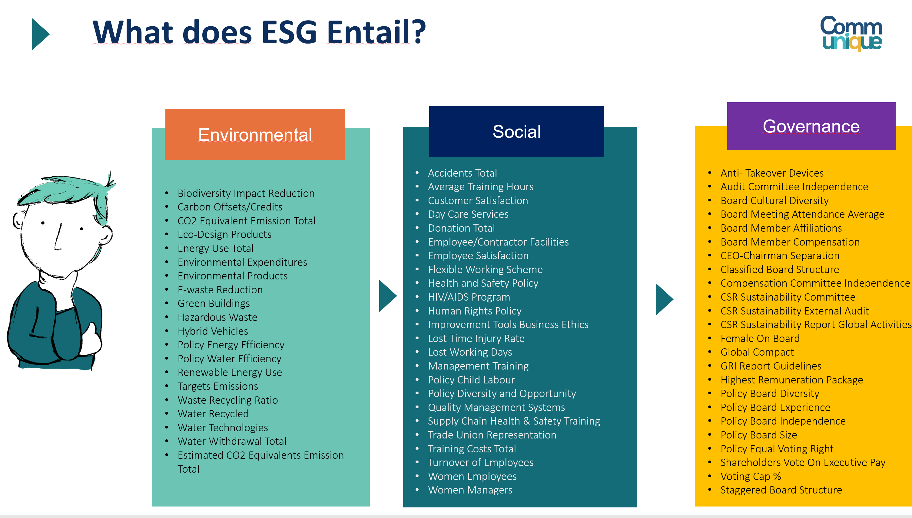 What is ESG and how does it differ from CSR?