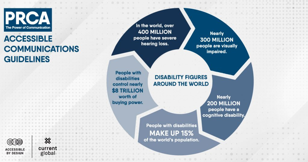Illustration detailing disability figures around the world as a circular diagram.