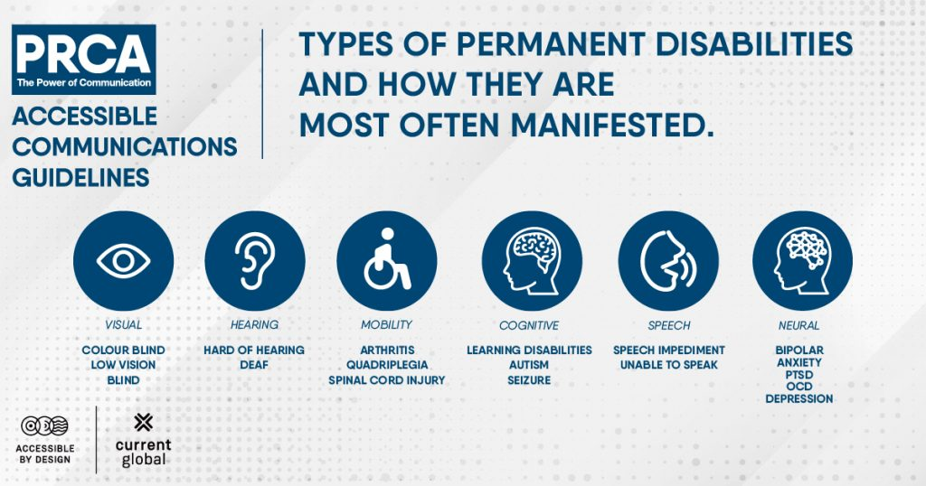 Illustration outlining types or permanent disabilities and how they are most often manifested. L-R: visual, hearing, mobility, cognitive, speech and neural.