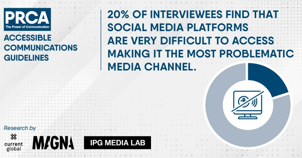 Illustration stating 20% of interviewees find that social media platforms are very difficult to access making it the most problematic media channel.