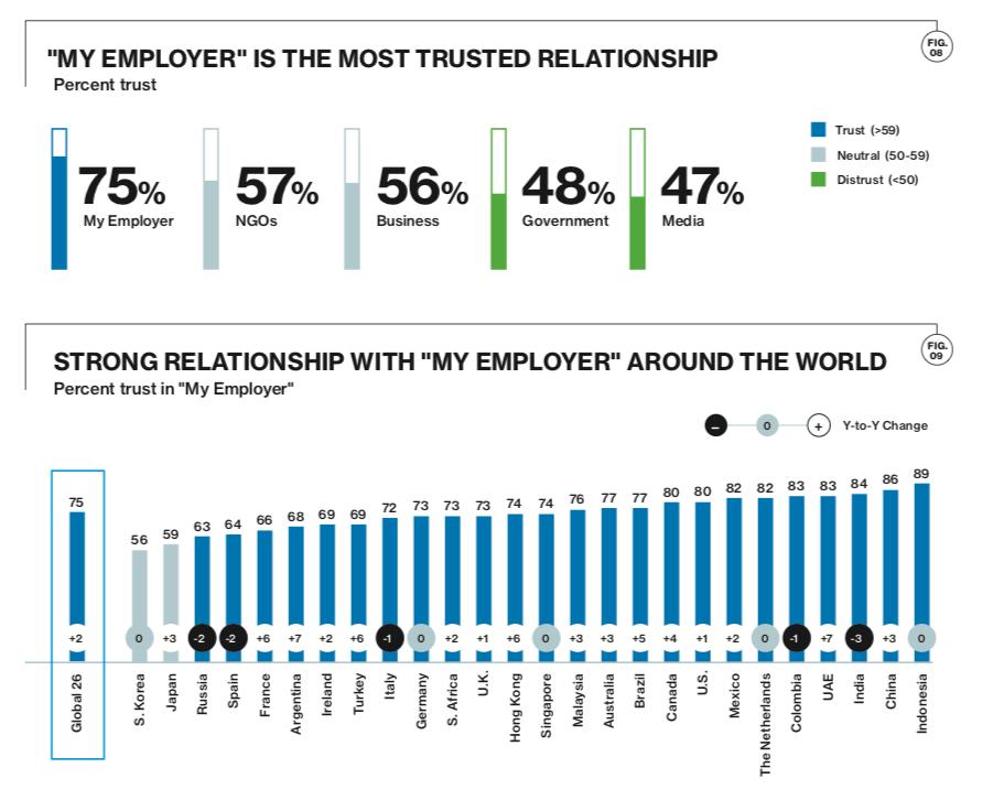 Edelman Trust Barometer 2019