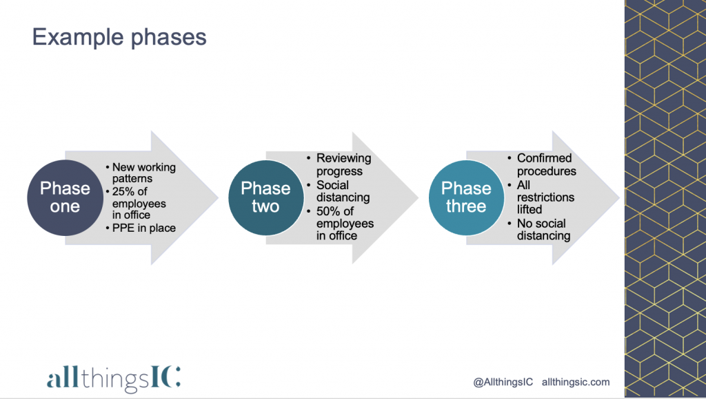 Hybrid working phases