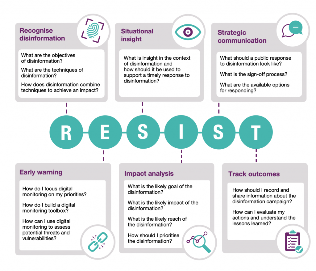 Image shows the RESIST model