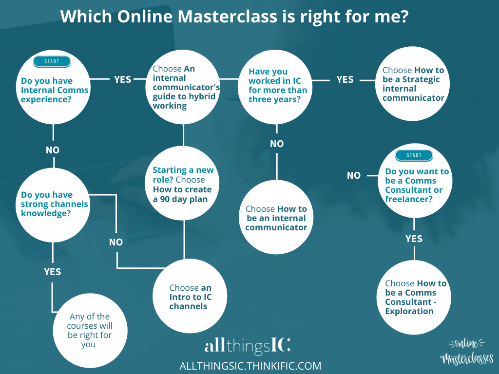 All Things IC Online Masterclass