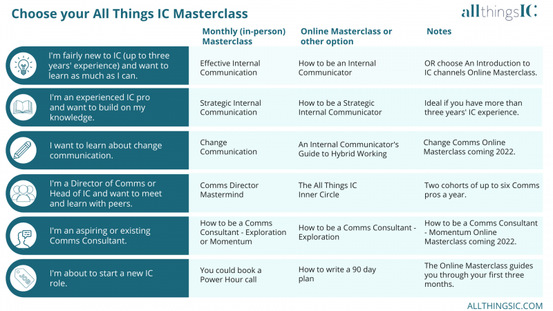 All Things IC Masterclasses table